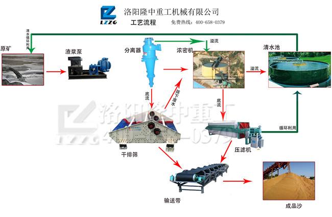 尾矿脱水设备流程图