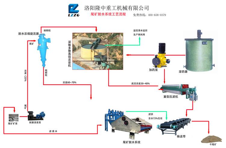 尾礦脫水系統流程圖